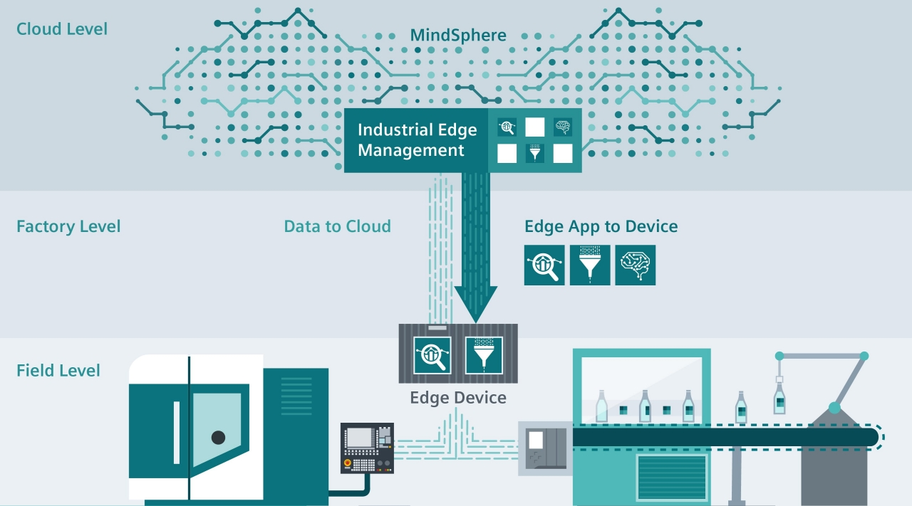 Industrial Edge Computing – The Best of Two Worlds – Ingenuity by