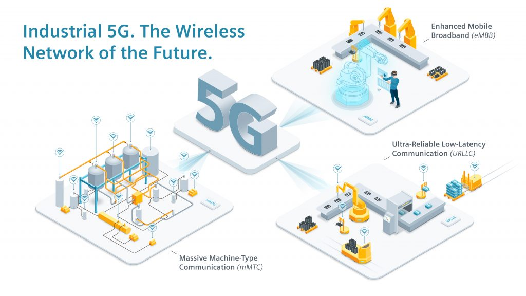 Industrial 5G is the Wireless Network of the Future.